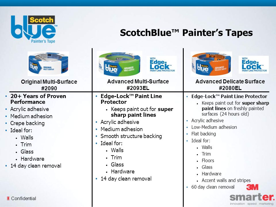 3 Confidential ScotchBlue Painters Tapes 20+ Years of Proven Performance Acrylic adhesive Medium adhesion Crepe backing Ideal for: Walls Trim Glass Hardware 14 day clean removal Edge-Lock Paint Line Protector Keeps paint out for super sharp paint lines Acrylic adhesive Medium adhesion Smooth structure backing Ideal for: Walls Trim Glass Hardware 14 day clean removal Edge-Lock Paint Line Protector Keeps paint out for super sharp paint lines on freshly painted surfaces (24 hours old) Acrylic adhesive Low-Medium adhesion Flat backing Ideal for: Walls Trim Floors Glass Hardware Accent walls and stripes 60 day clean removal Original Multi-Surface #2090 Advanced Multi-Surface #2093EL Advanced Delicate Surface #2080EL
