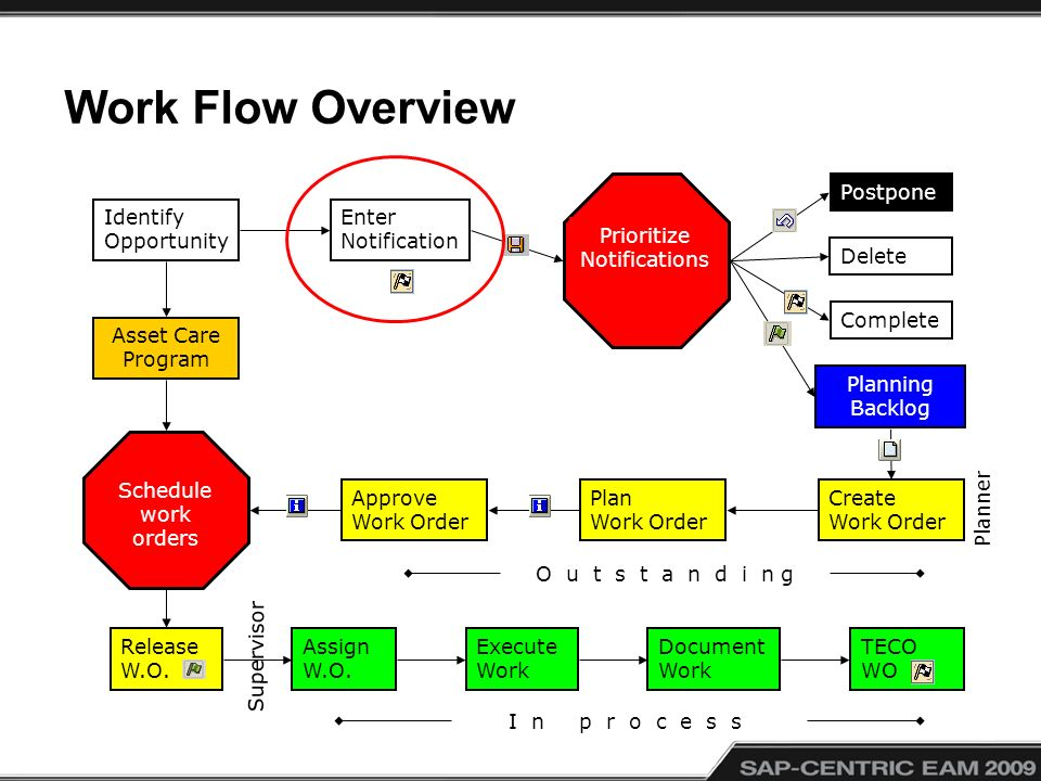 Work Flow Overview Identify Opportunity Enter Notification Prioritize Notifications Create Work Order Schedule work orders Approve Work Order Plan Work Order Document Work TECO WO Assign W.O.