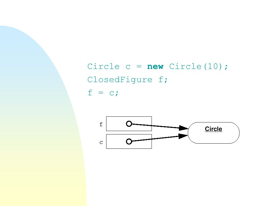 Circle c = new Circle(10); ClosedFigure f; f = c;
