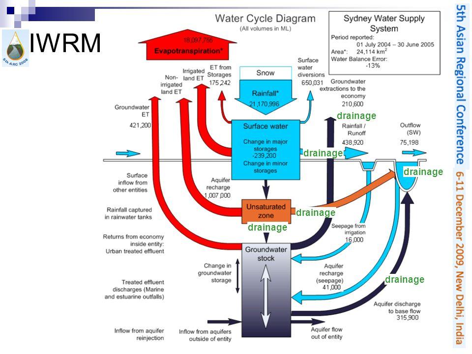 drainage IWRM