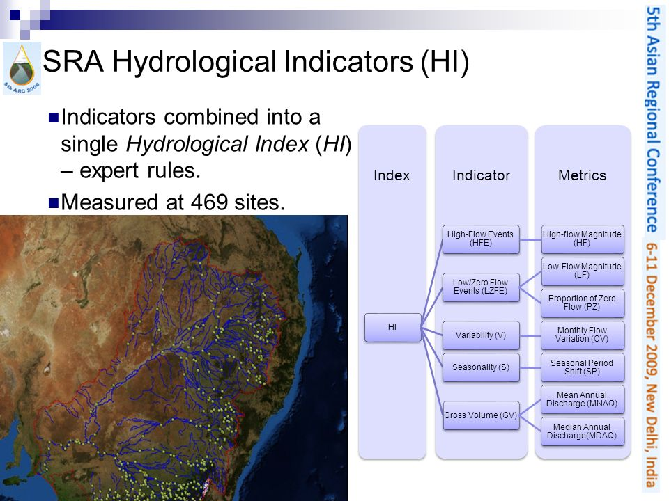 SRA Hydrological Indicators (HI) Indicators combined into a single Hydrological Index (HI) – expert rules. Measured at 469 sites. MetricsIndicatorInde