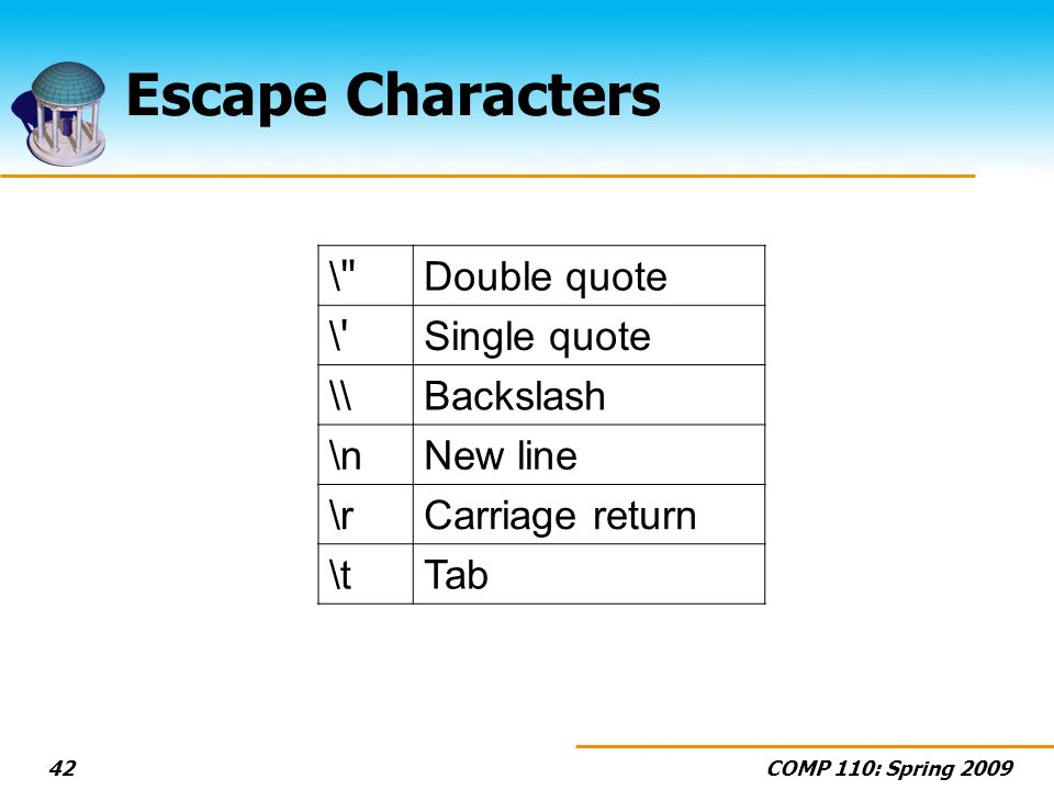 COMP 110: Spring Escape Characters \ \ Double quote \ \ Single quote \\Backslash \nNew line \rCarriage return \tTab