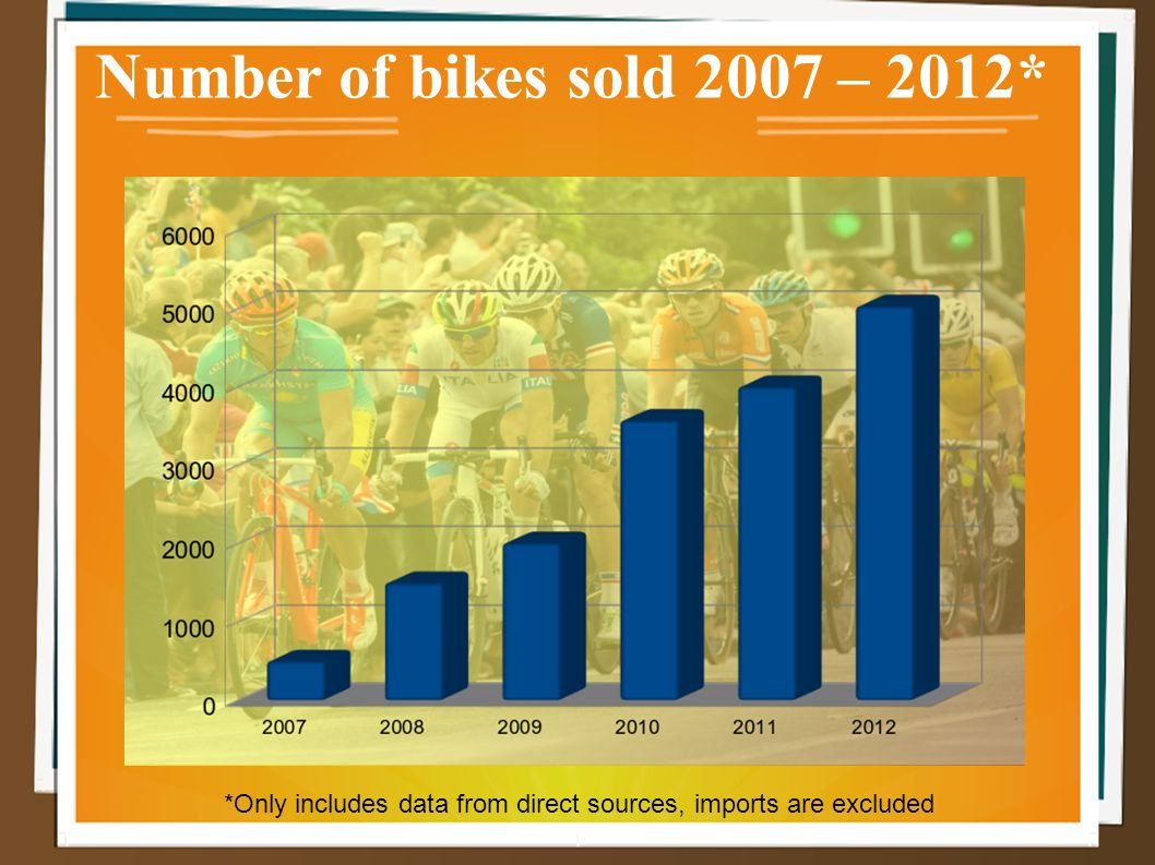 Number of bikes sold 2007 – 2012* *Only includes data from direct sources, imports are excluded