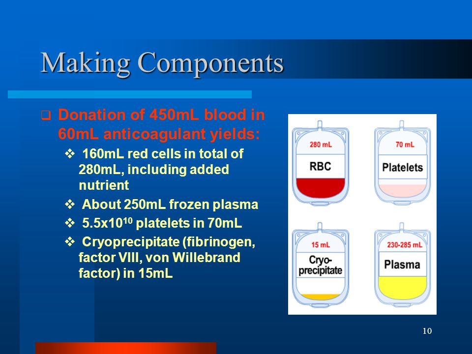 10 Making Components Donation of 450mL blood in 60mL anticoagulant yields: 160mL red cells in total of 280mL, including added nutrient About 250mL fro