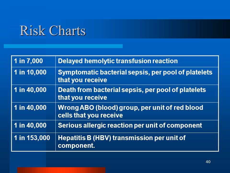 40 Risk Charts 1 in 7,000Delayed hemolytic transfusion reaction 1 in 10,000Symptomatic bacterial sepsis, per pool of platelets that you receive 1 in 4