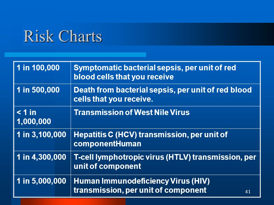 41 Risk Charts 1 in 100,000Symptomatic bacterial sepsis, per unit of red blood cells that you receive 1 in 500,000Death from bacterial sepsis, per uni