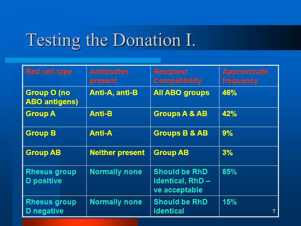 8 Testing the Donation II.