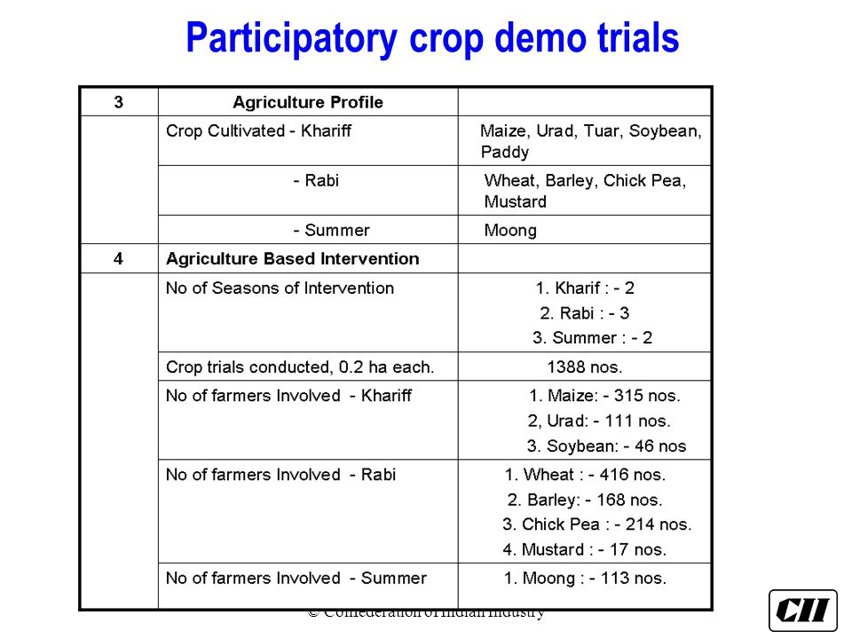Participatory crop demo trials © Confederation of Indian Industry