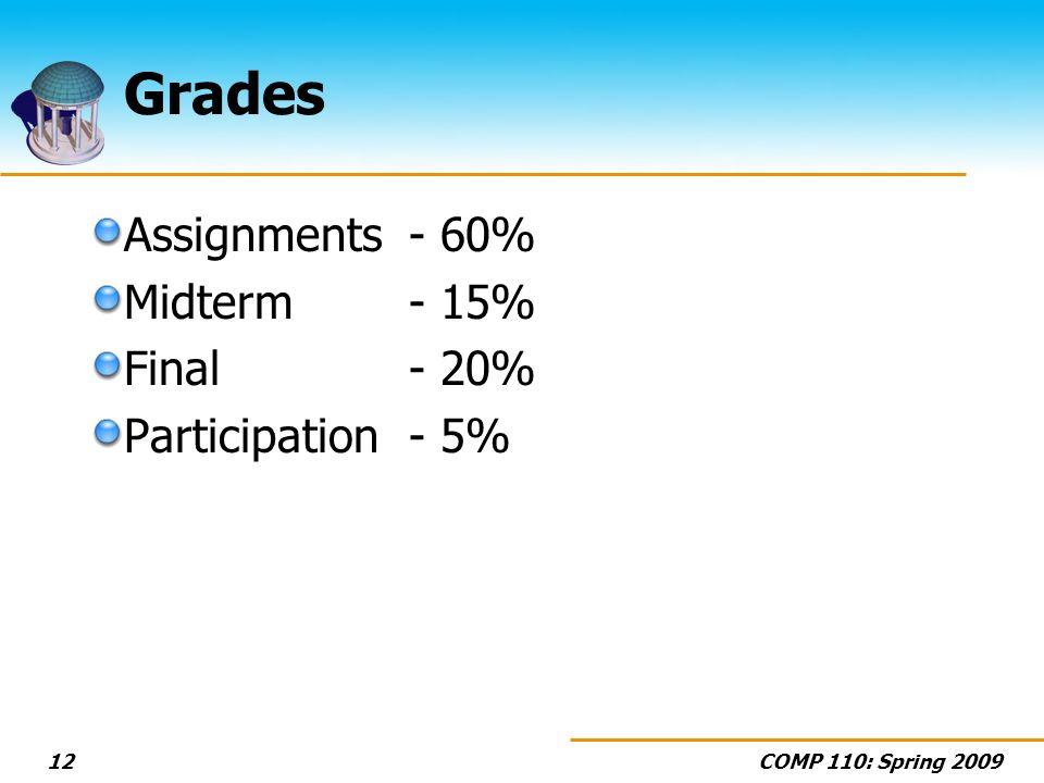 COMP 110: Spring 200912 Grades Assignments - 60% Midterm - 15% Final - 20% Participation - 5%
