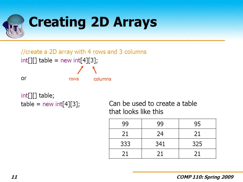 COMP 110: Spring Creating 2D Arrays //create a 2D array with 4 rows and 3 columns int[][] table = new int[4][3]; or int[][] table; table = new int[4][3]; rows columns Can be used to create a table that looks like this