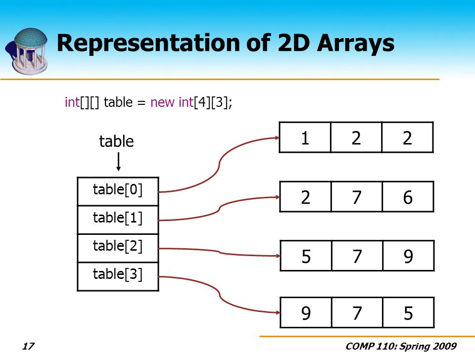COMP 110: Spring 200917 Representation of 2D Arrays int[][] table = new int[4][3]; 122 276 975 table[0] table[1] table[2] table[3] table 579