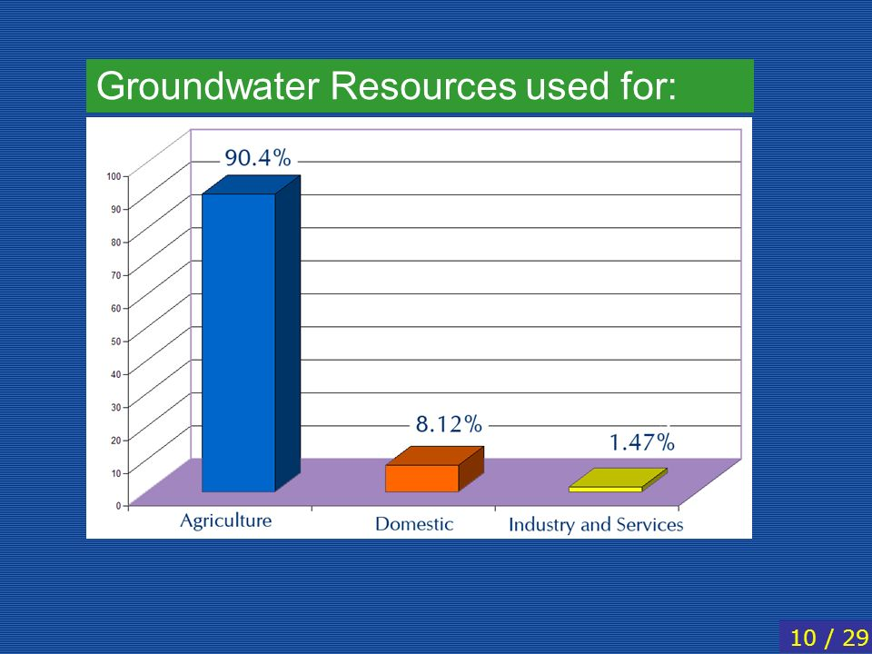 Groundwater Resources used for: 10 / 29