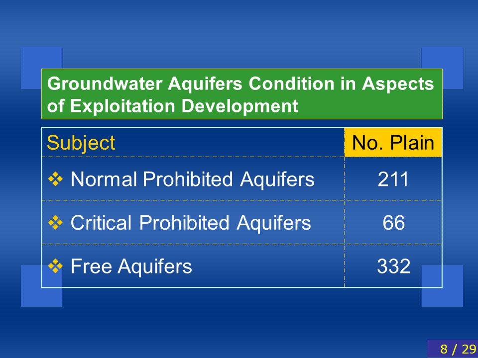Groundwater Aquifers Condition in Aspects of Exploitation Development No. PlainSubject 211 Normal Prohibited Aquifers 66 Critical Prohibited Aquifers