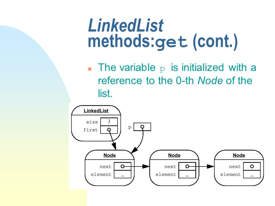 LinkedList methods: get (cont.) The variable p is initialized with a reference to the 0-th Node of the list.