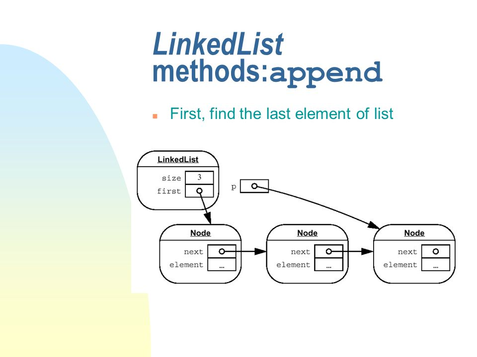 LinkedList methods: append n First, find the last element of list