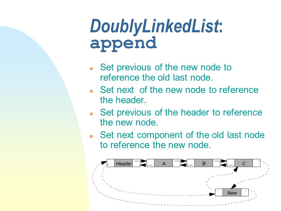 DoublyLinkedList : append n Set previous of the new node to reference the old last node. n Set next of the new node to reference the header. n Set pre