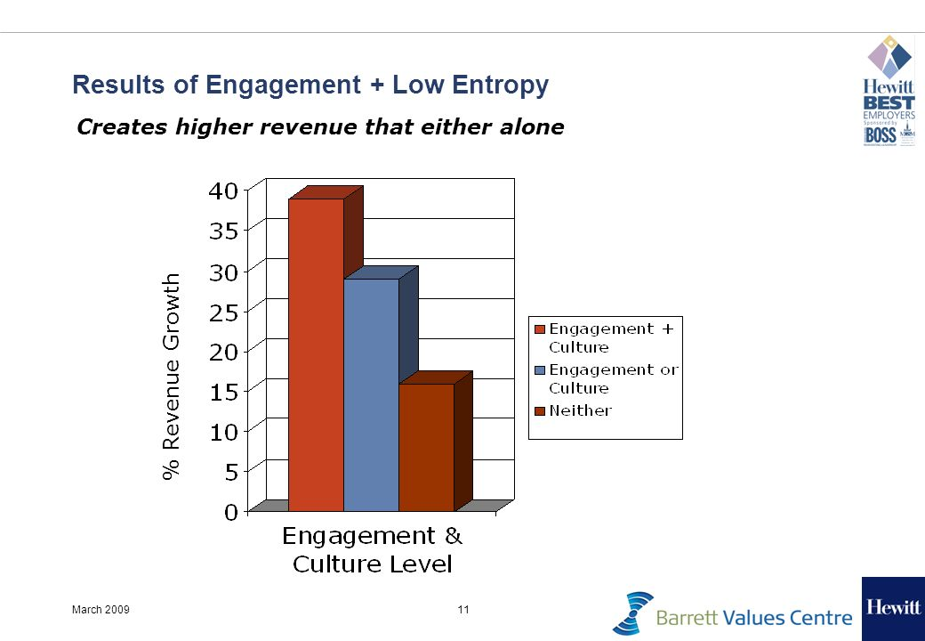 11March 2009 Results of Engagement + Low Entropy Creates higher revenue that either alone % Revenue Growth
