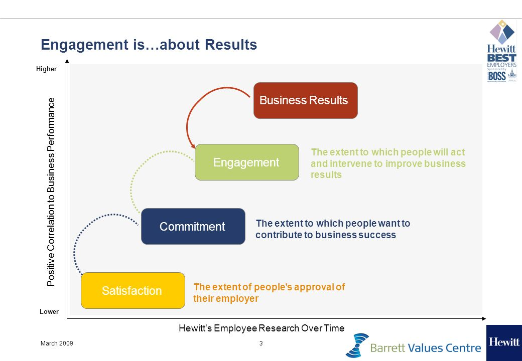 3March 2009 Engagement is…about Results Satisfaction Commitment Engagement Hewitts Employee Research Over Time Positive Correlation to Business Performance Business Results The extent to which people will act and intervene to improve business results The extent to which people want to contribute to business success The extent of peoples approval of their employer Higher Lower