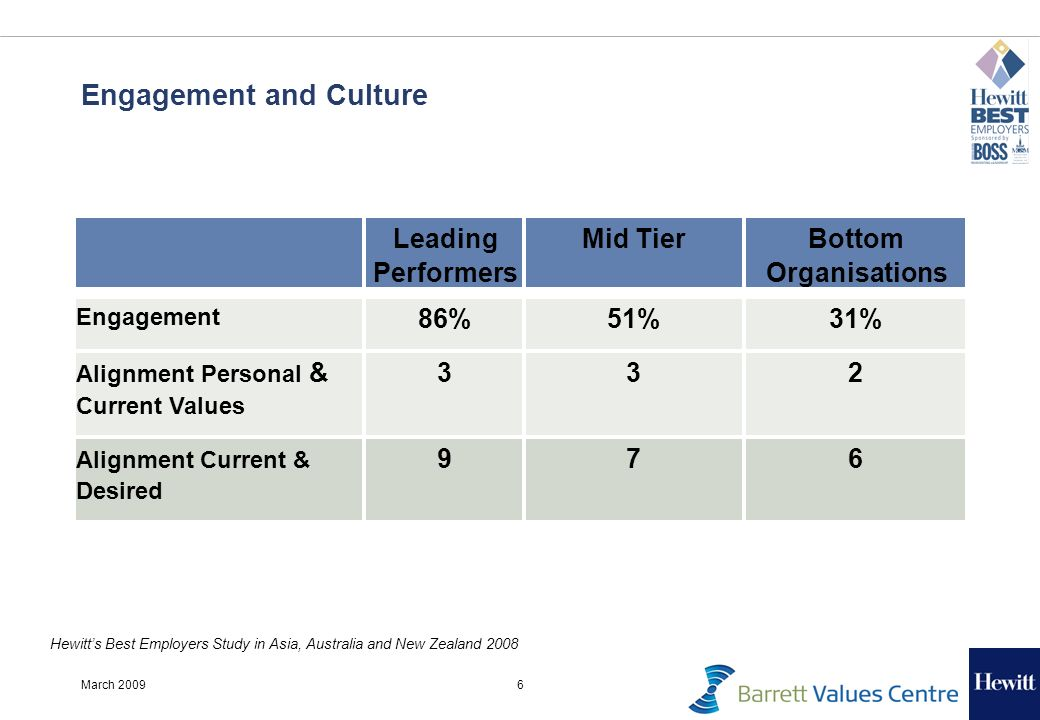 6March 2009 Engagement and Culture Hewitts Best Employers Study in Asia, Australia and New Zealand 2008 Leading Performers Mid Tier Bottom Organisations Engagement 86% 51% 31% Alignment Personal & Current Values 3 3 2 Alignment Current & Desired 9 7 6
