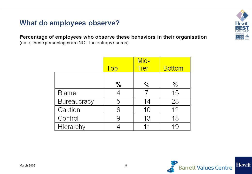 9March 2009 What do employees observe? Percentage of employees who observe these behaviors in their organisation (note, these percentages are NOT the