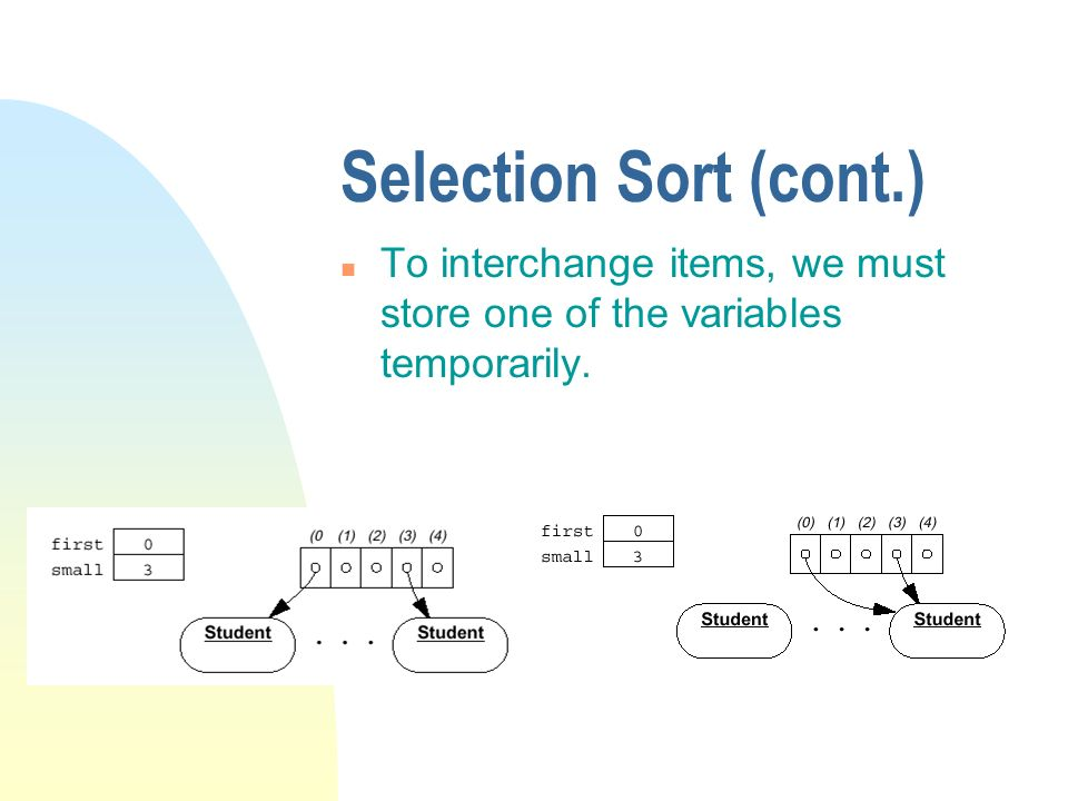 Selection Sort (cont.) n To interchange items, we must store one of the variables temporarily.