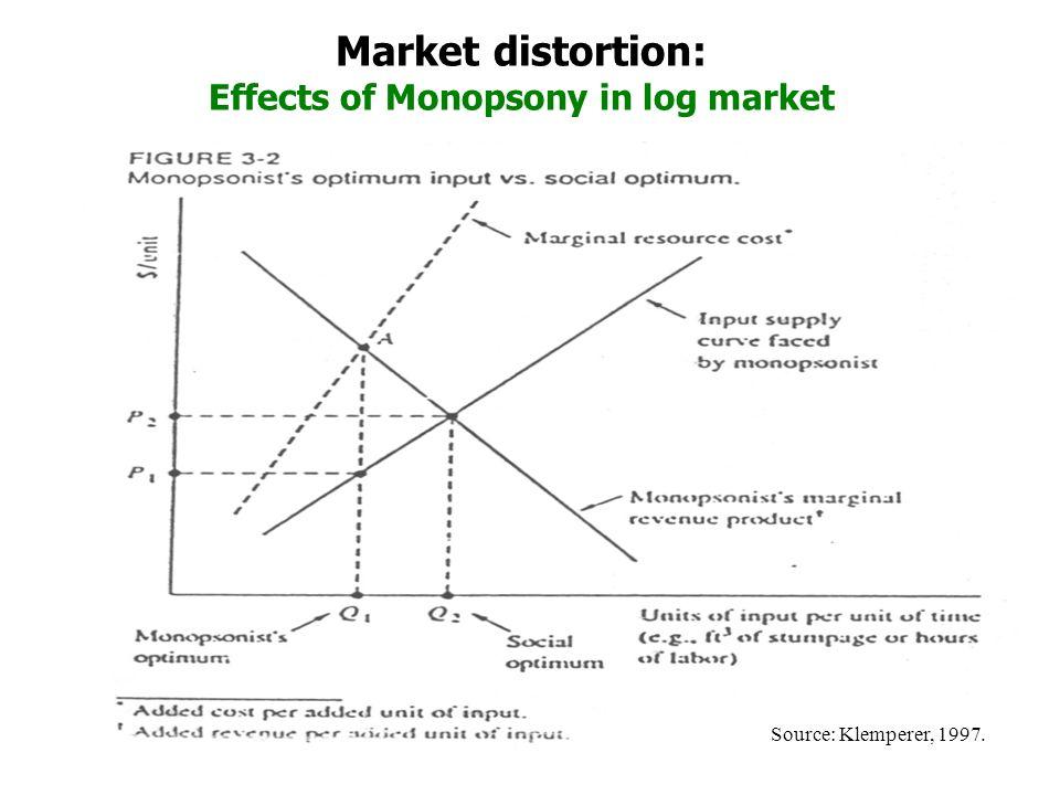 8 Market distortion: Effects of Monopsony in log market Source: Klemperer, 1997.