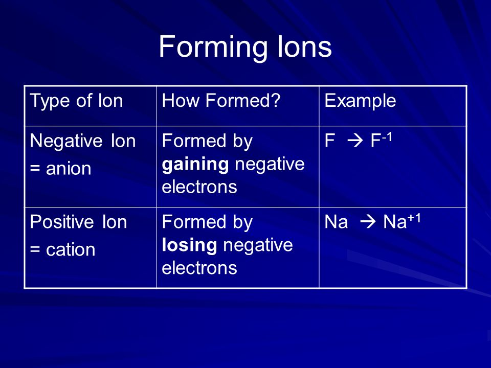 Ions want noble gas orbitals.Noble gases have stable energy levels for their orbitals.