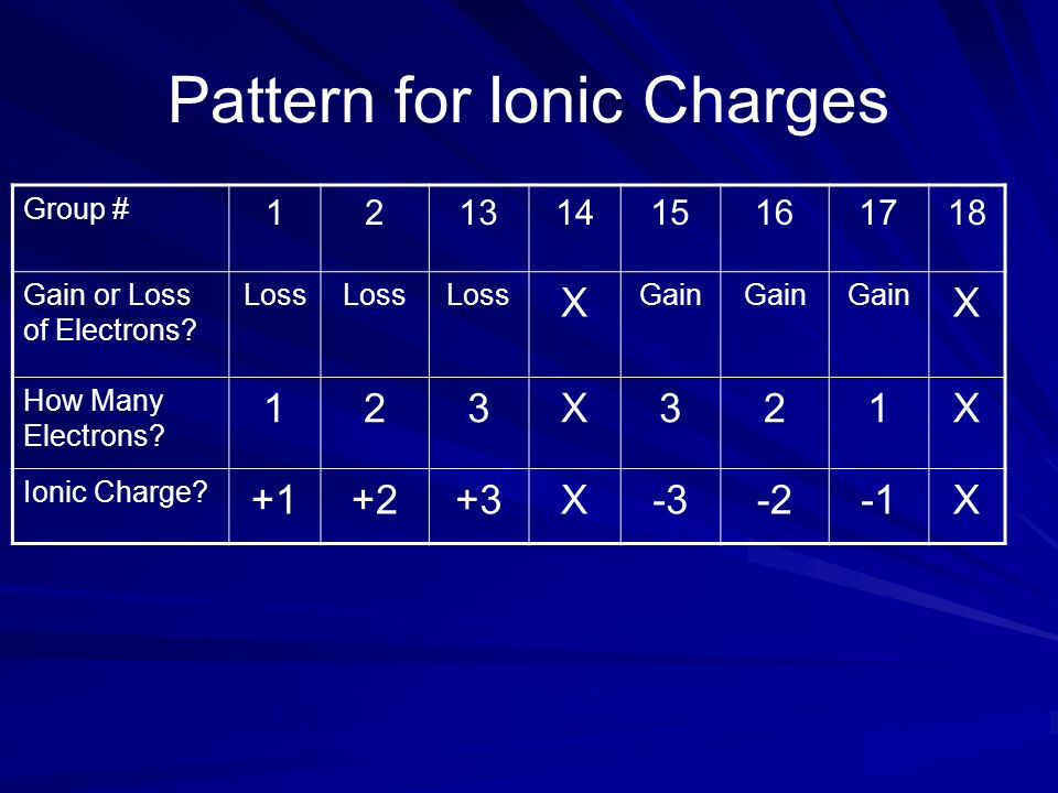 Pattern for Ionic Charges Group # 12131415161718 Gain or Loss of Electrons? Loss X Gain X How Many Electrons? 123X321X Ionic Charge? +1+2+3X-3-2X