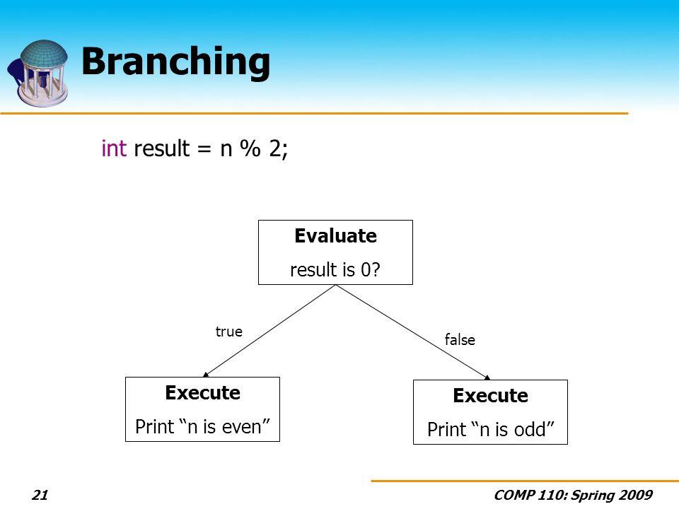 COMP 110: Spring 200921 Branching int result = n % 2; Evaluate result is 0.