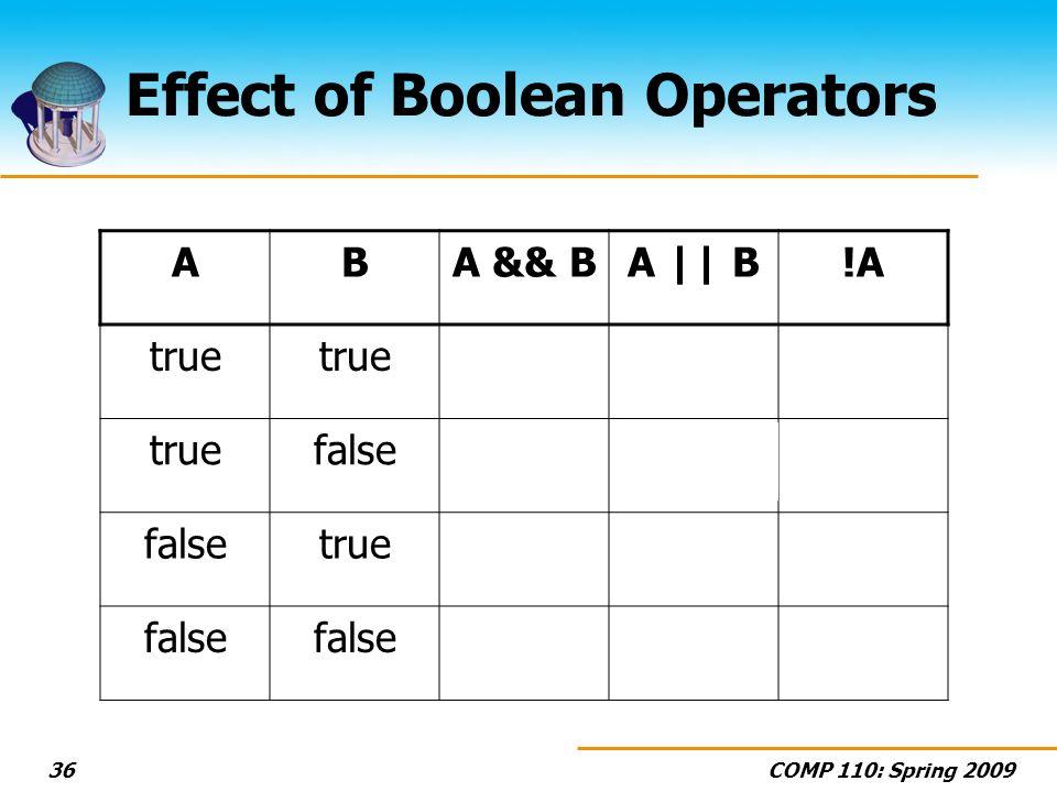 COMP 110: Spring 200936 Effect of Boolean Operators ABA && BA || B!A true false truefalse truefalse truefalsetrue false true