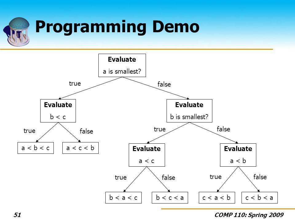 COMP 110: Spring 200951 Programming Demo Evaluate a is smallest? true false a < b < ca < c < b Evaluate b < c true false b < a < cb < c < a Evaluate a