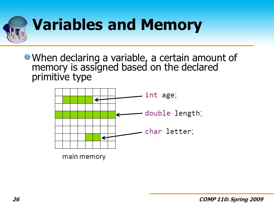 COMP 110: Spring 200926 Variables and Memory When declaring a variable, a certain amount of memory is assigned based on the declared primitive type in