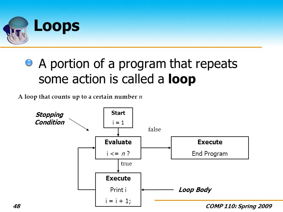 COMP 110: Spring Loops A portion of a program that repeats some action is called a loop Evaluate i <= n .