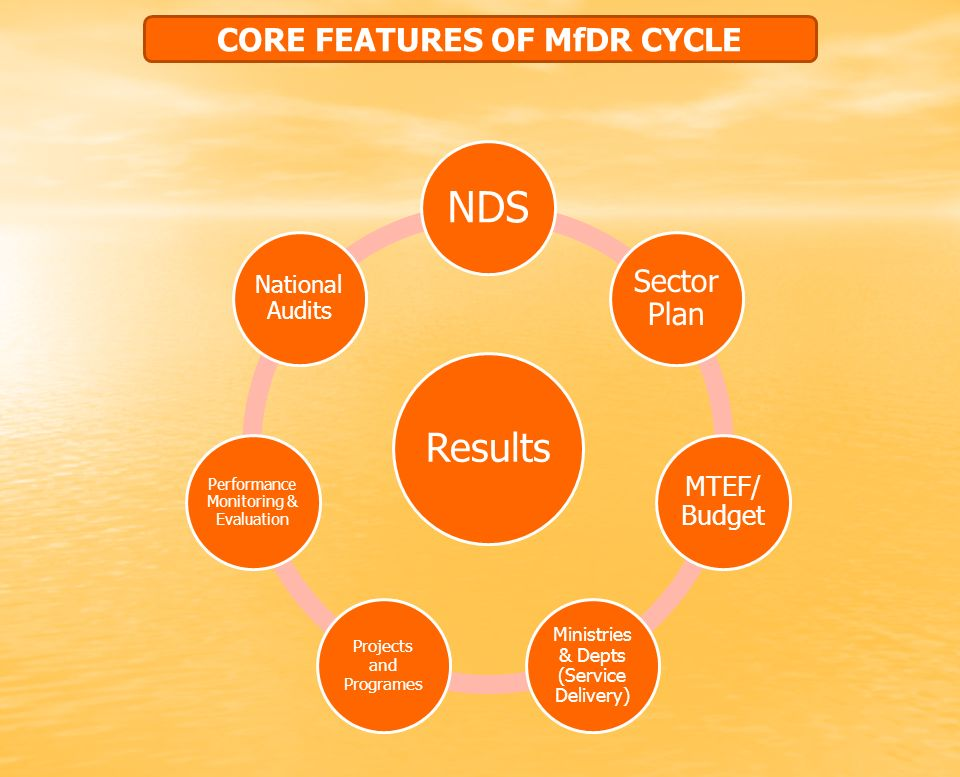 Results NDS Sector Plan MTEF/ Budget Ministries & Depts (Service Delivery) Projects and Programes Performance Monitoring & Evaluation National Audits CORE FEATURES OF MfDR CYCLE