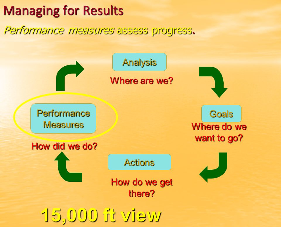 Managing for Results Performance measures assess progress.