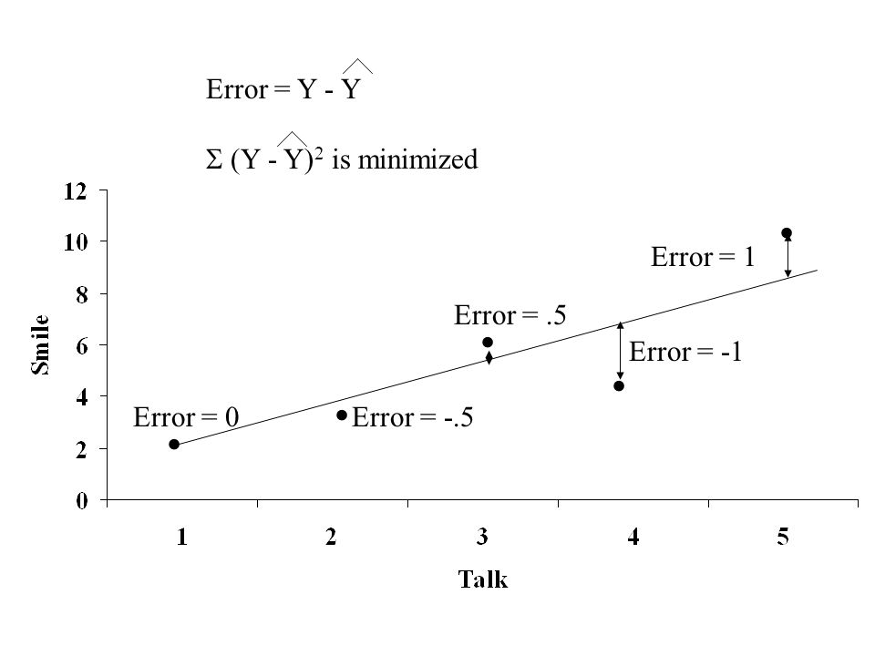 ..... Error = 1 Error = -1 Error =.5 Error = -.5Error = 0 Error = Y - Y (Y - Y) 2 is minimized
