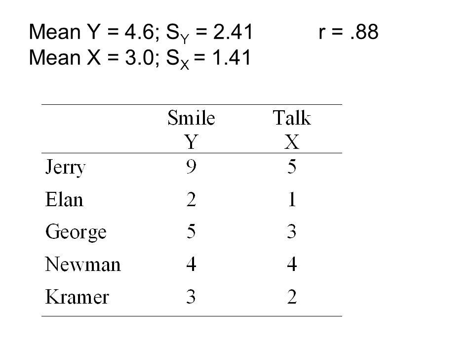 Mean Y = 4.6; S Y = 2.41 r =.88 Mean X = 3.0; S X = 1.41