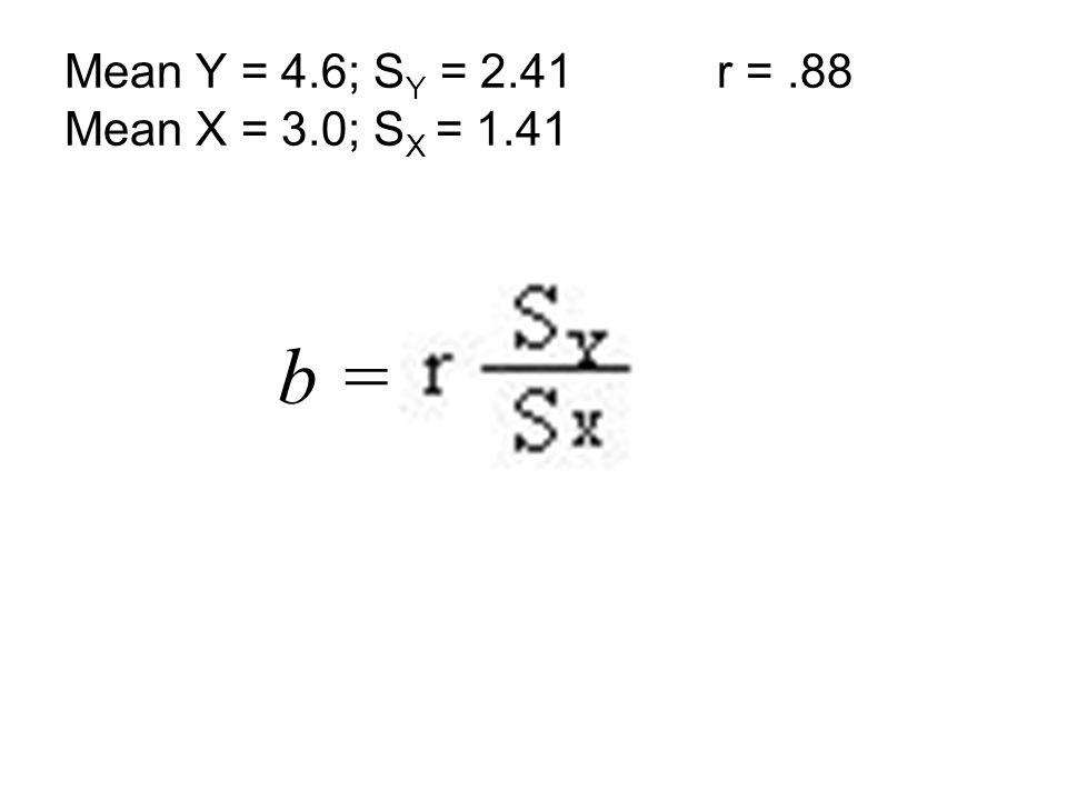 b = Mean Y = 4.6; S Y = 2.41 r =.88 Mean X = 3.0; S X = 1.41