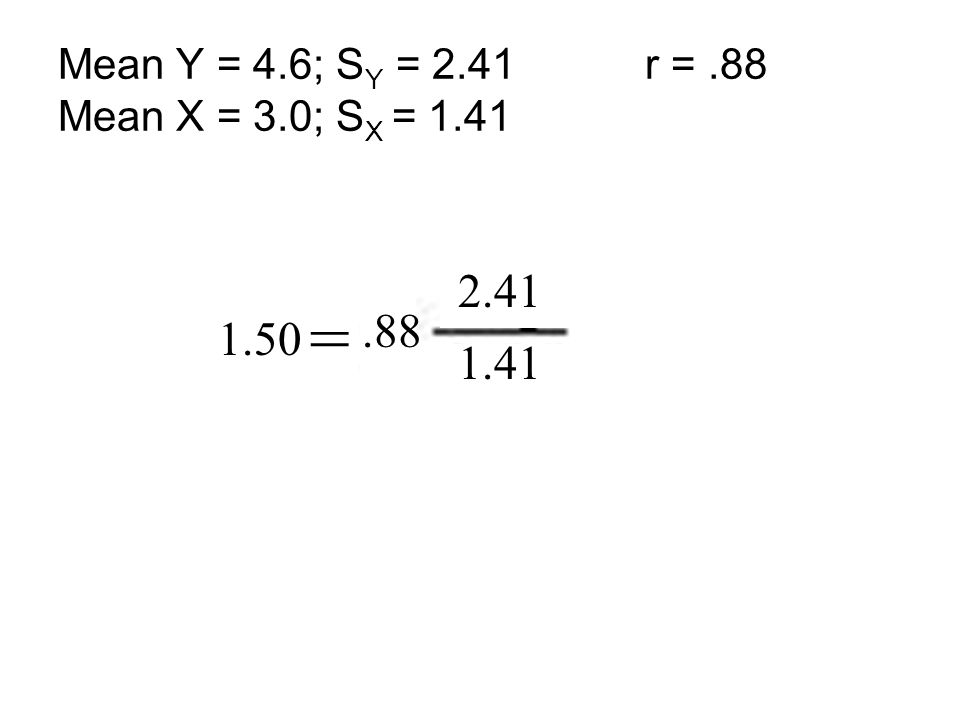b = 2.41 1.41.88 1.50 Mean Y = 4.6; S Y = 2.41 r =.88 Mean X = 3.0; S X = 1.41