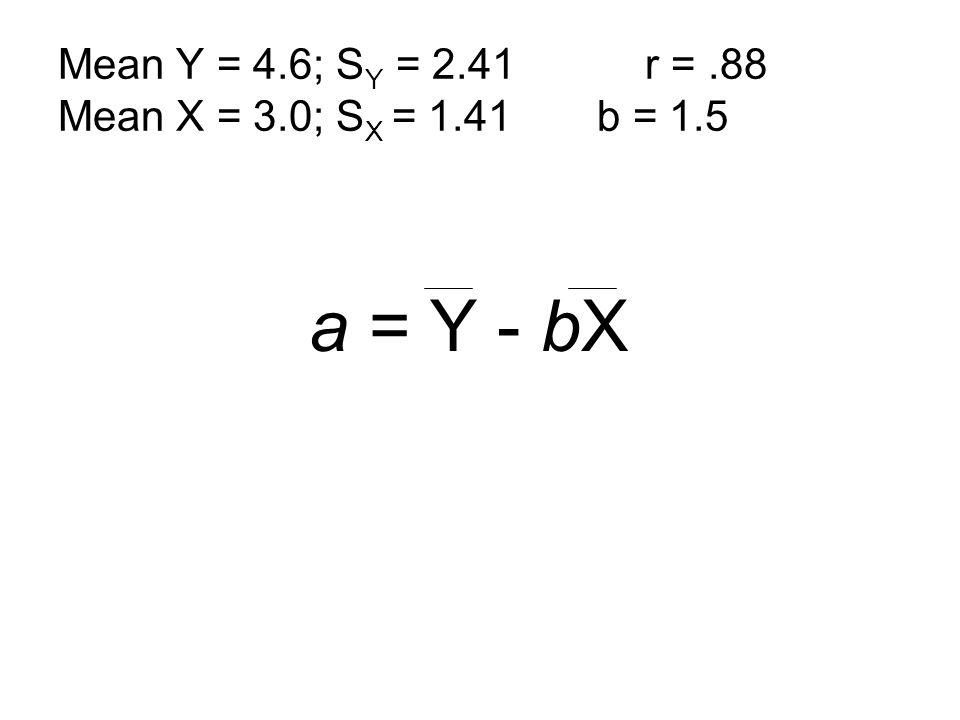 a = Y - bX Mean Y = 4.6; S Y = 2.41 r =.88 Mean X = 3.0; S X = 1.41 b = 1.5