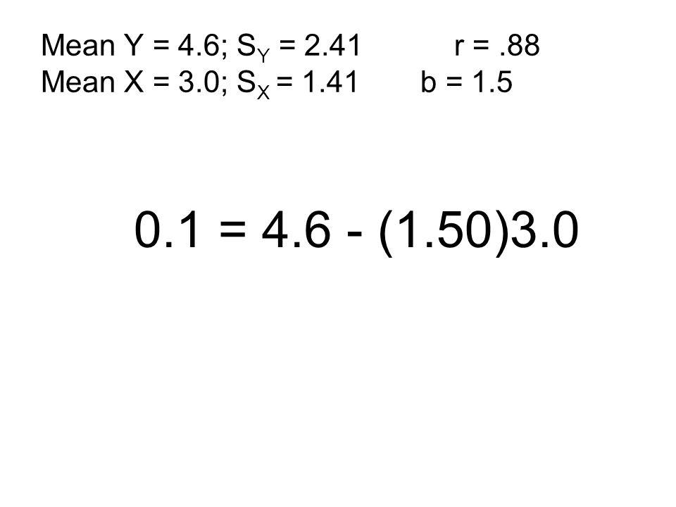 0.1 = 4.6 - (1.50)3.0 Mean Y = 4.6; S Y = 2.41 r =.88 Mean X = 3.0; S X = 1.41 b = 1.5