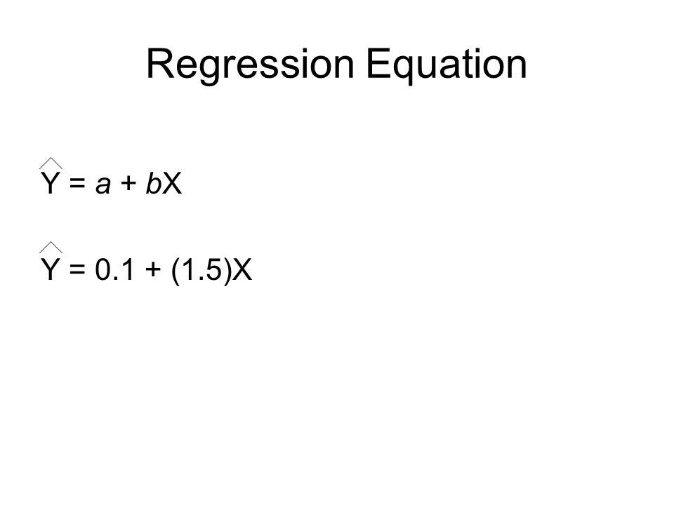 Regression Equation Y = a + bX Y = 0.1 + (1.5)X
