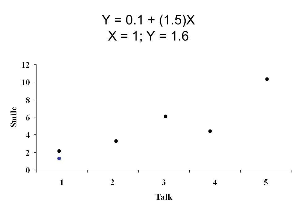 Y = 0.1 + (1.5)X X = 1; Y = 1.6......