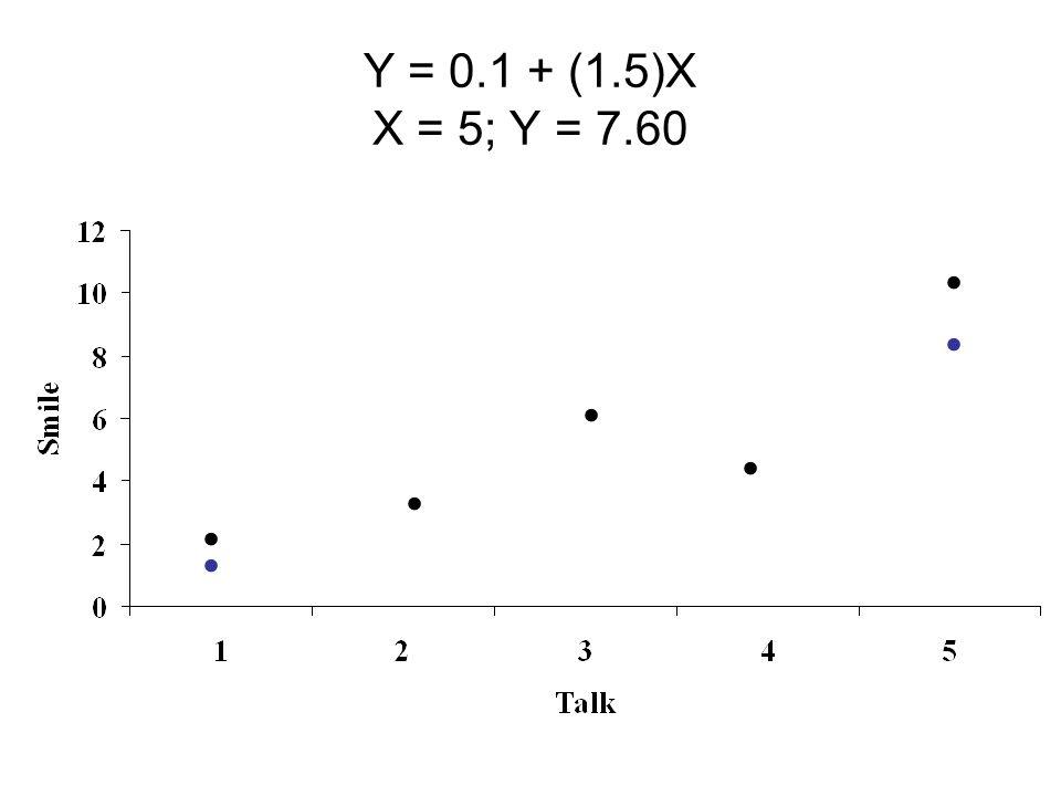 Y = 0.1 + (1.5)X X = 5; Y = 7.60.......