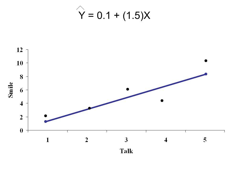 Y = 0.1 + (1.5)X.......