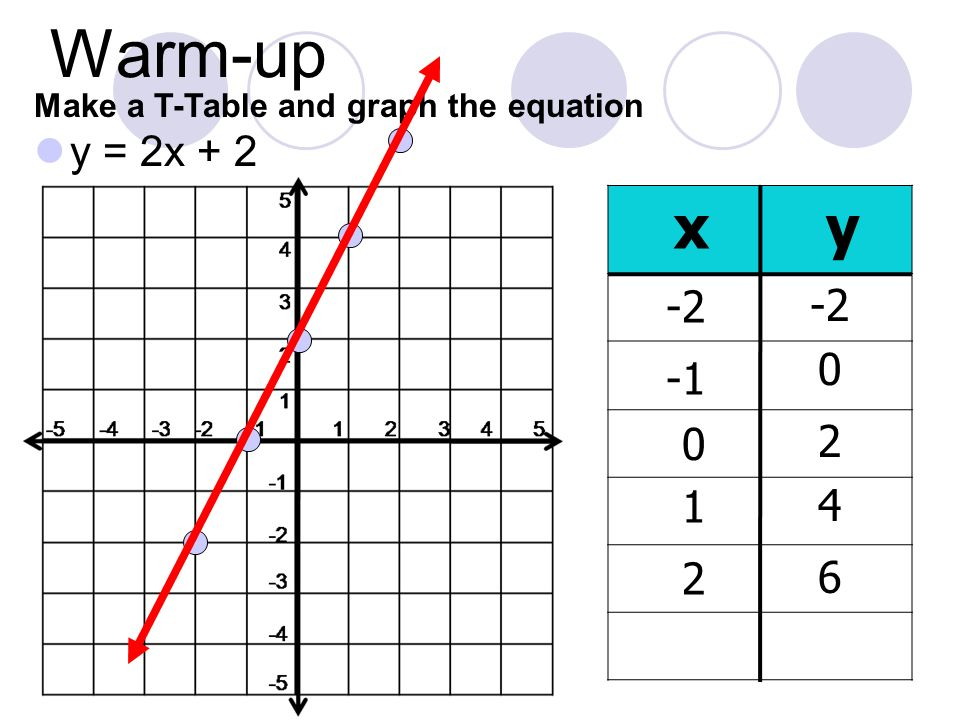 Warm-up y = 2x + 2 Make a T-Table and graph the equation xy -2 0 2 1 6 4 2 0 -2