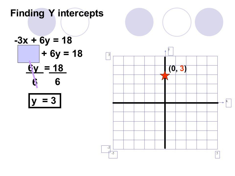 Finding Y intercepts y x 5 5 -5 (0, 3) -3x + 6y = 18 -3(0) + 6y = 18 6y = 18 y = 3 6 6