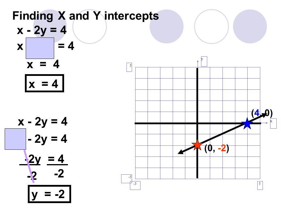 Finding X and Y intercepts y x 5 5 -5 (0, -2) (4, 0) x - 2y = 4 x - 2(0) = 4 x = 4 x - 2y = 4 (0) - 2y = 4 -2y = 4 -2 y = -2