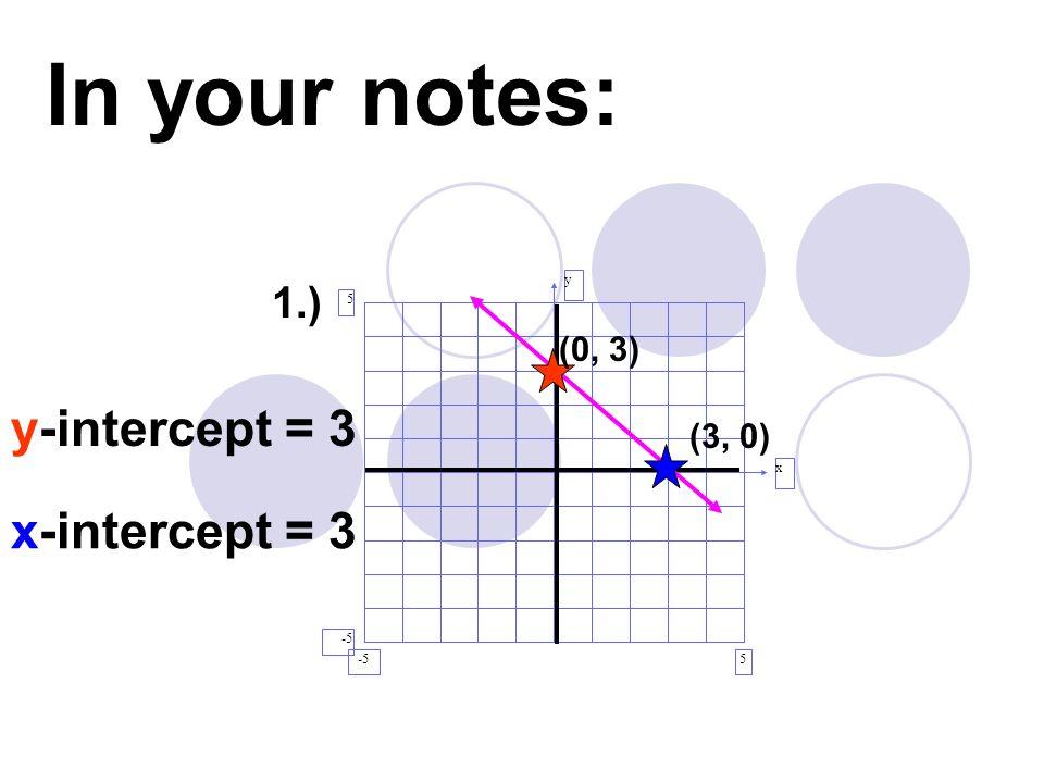 y x 5 5 -5 (0, 3) y-intercept = 3 (3, 0) x-intercept = 3 In your notes: 1.)