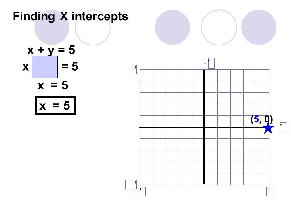 Finding X intercepts y x 5 5 -5 (5, 0) x + y = 5 x + (0) = 5 x = 5
